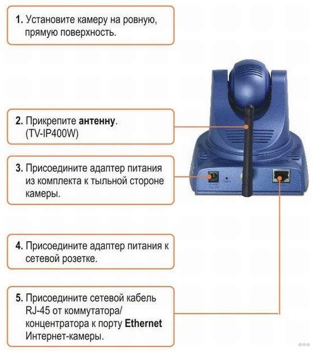 Настройка IP-камеры видеонаблюдения: подключить и настроить