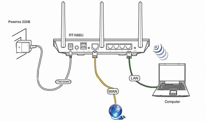 Настройка роутера ASUS: интернет, Wi-Fi, родительский контроль