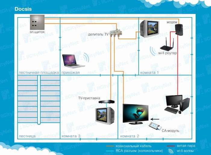 Интернет в частном доме: как это было у меня или чудотворный Wi-Fi
