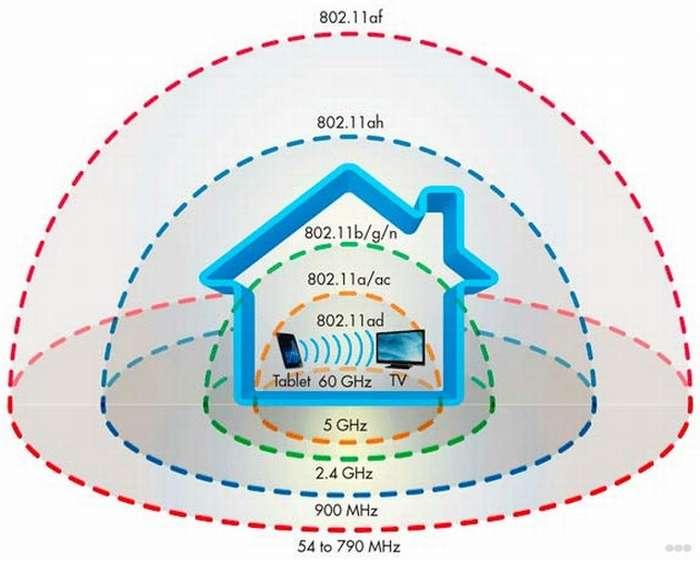 Как усилить сигнал Wi-Fi роутера в домашних условиях?