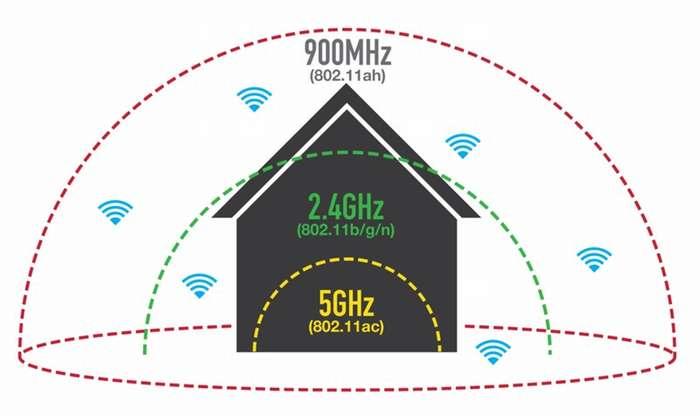 Беспроводной маршрутизатор: для чего нужен Wi-Fi роутер, как работает?