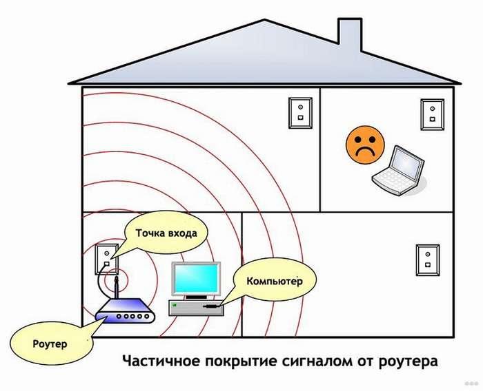 Маленькая скорость интернета через Wi-Fi на ноутбуке: решение
