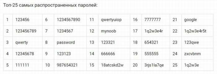 ТОП-25 самых распространенных паролей от Wi-Fi