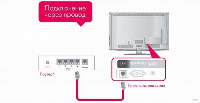 Что такое телевизор с интернетом и WI-FI: как это работает?