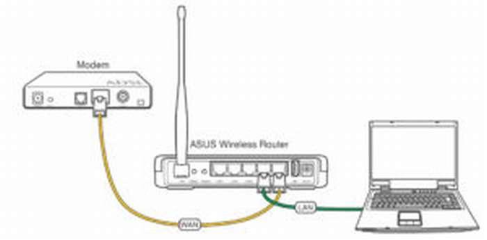 Asus модели WL-520GU: подключение и настройка