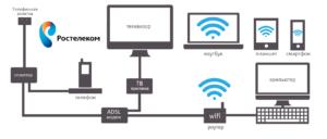 Схема ADSL
