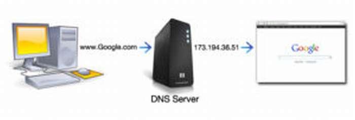 Принцип работы DNS-сервера