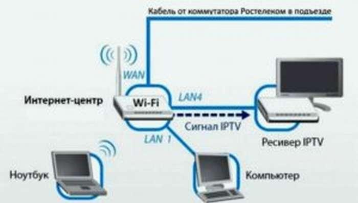 Подключение домашнего интернета Ростелеком в городе Москва