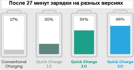 Результаты зарядки на разных версиях технологии