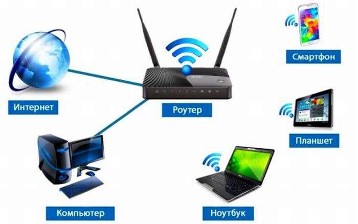 связь через wi-fi