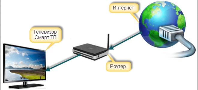 Подключение TV Samsung к интернету через Wi-Fi
