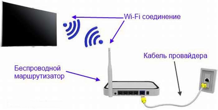 интернет к телевизору
