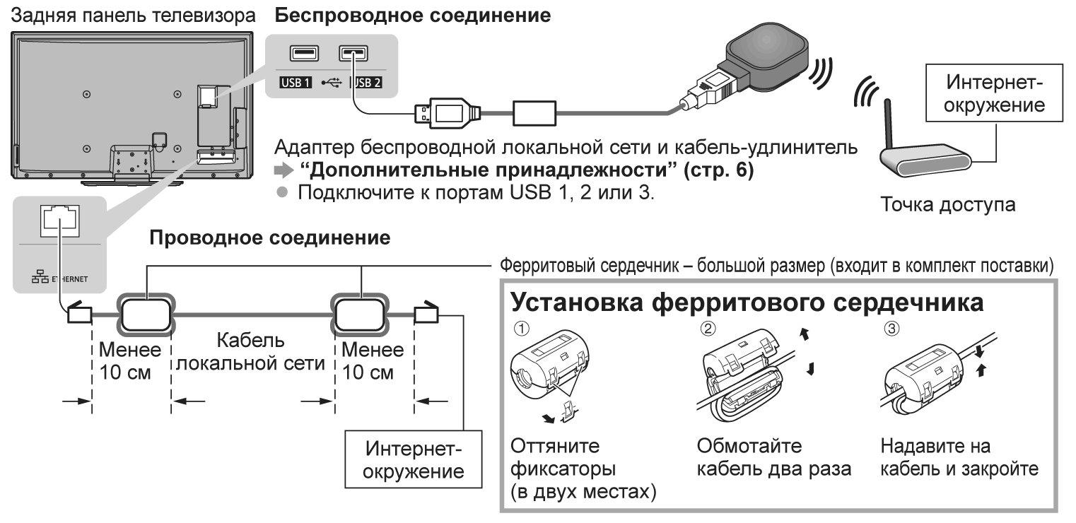 Способы подключения телевизора к интернету